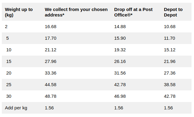 Parcelforce: Next Day Delivery - Pricing